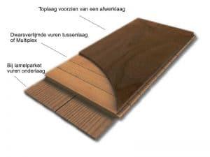 De opbouw van lamelparket en multiplanken van vloer utrecht